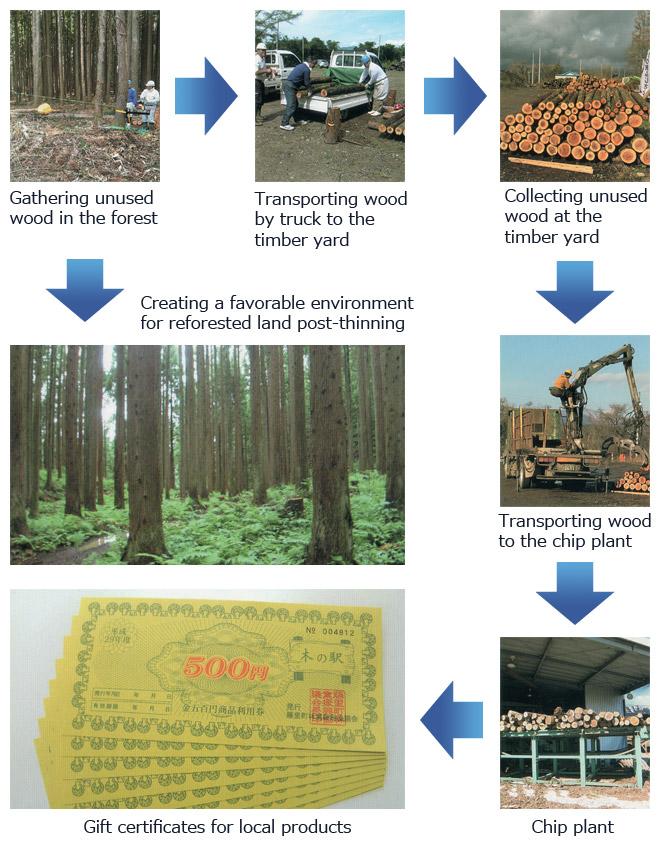 Fujisato Treestation